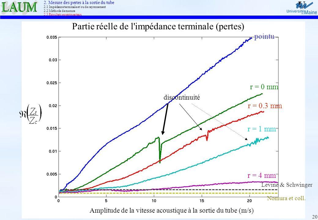 Partie réelle de l impédance terminale (pertes)