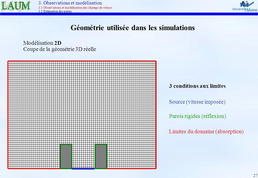Géométrie utilisée dans les simulations