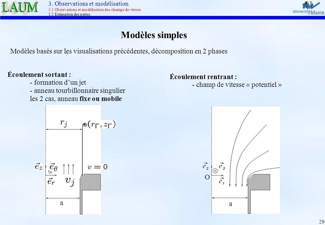 3. Observations et modélisation