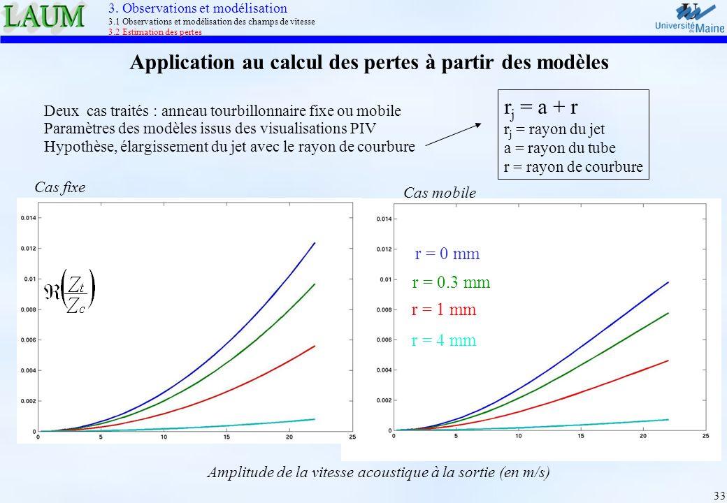 Application au calcul des pertes à partir des modèles