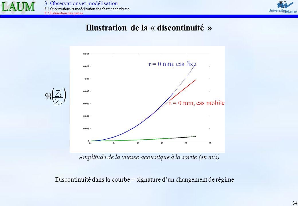 Illustration de la « discontinuité »