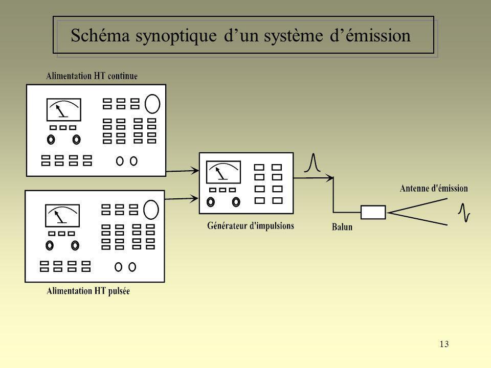 Schéma synoptique d'un système d'émission