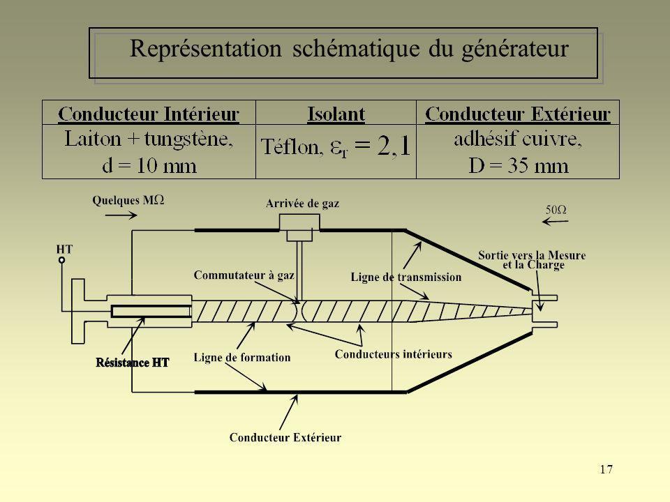 Représentation schématique du générateur