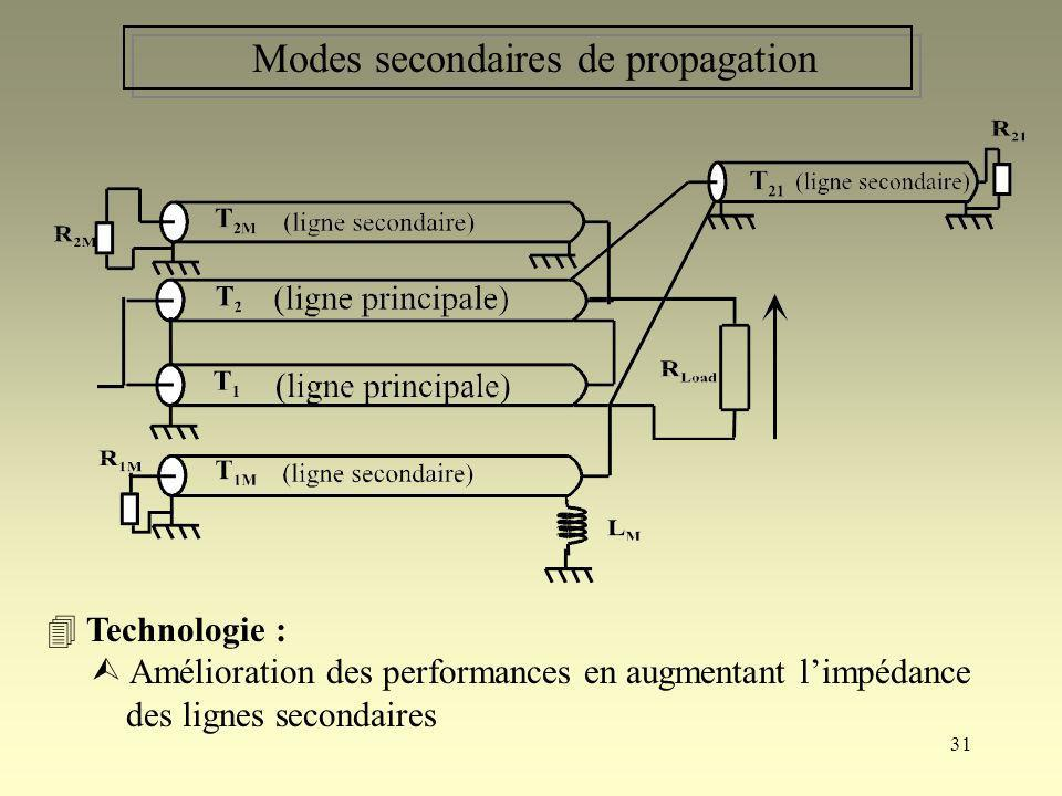 Modes secondaires de propagation