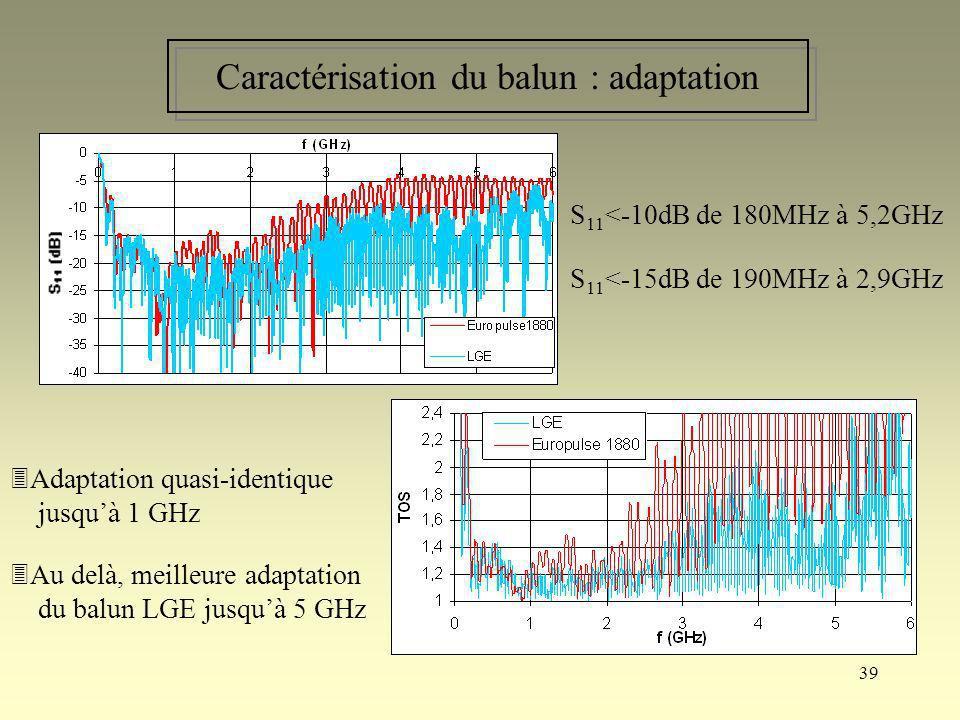 Caractérisation du balun : adaptation