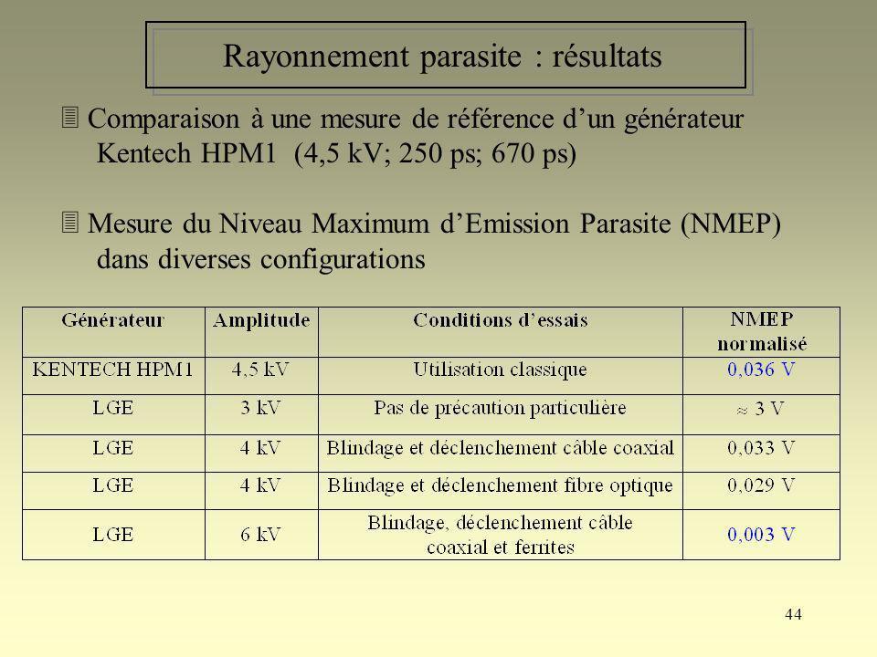 Rayonnement parasite : résultats