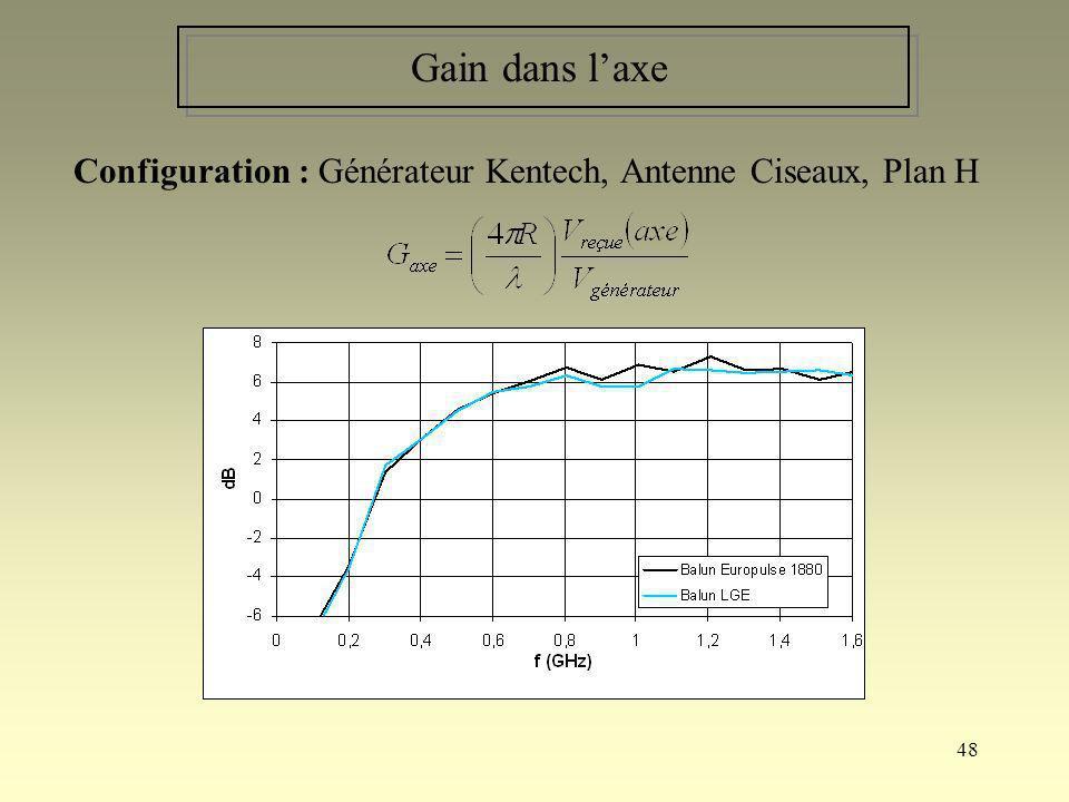Gain dans l'axe Configuration : Générateur Kentech, Antenne Ciseaux, Plan H.