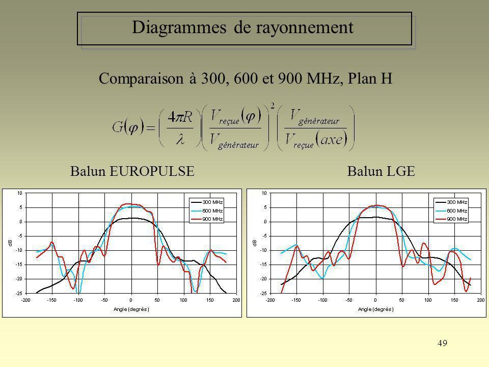 Diagrammes de rayonnement