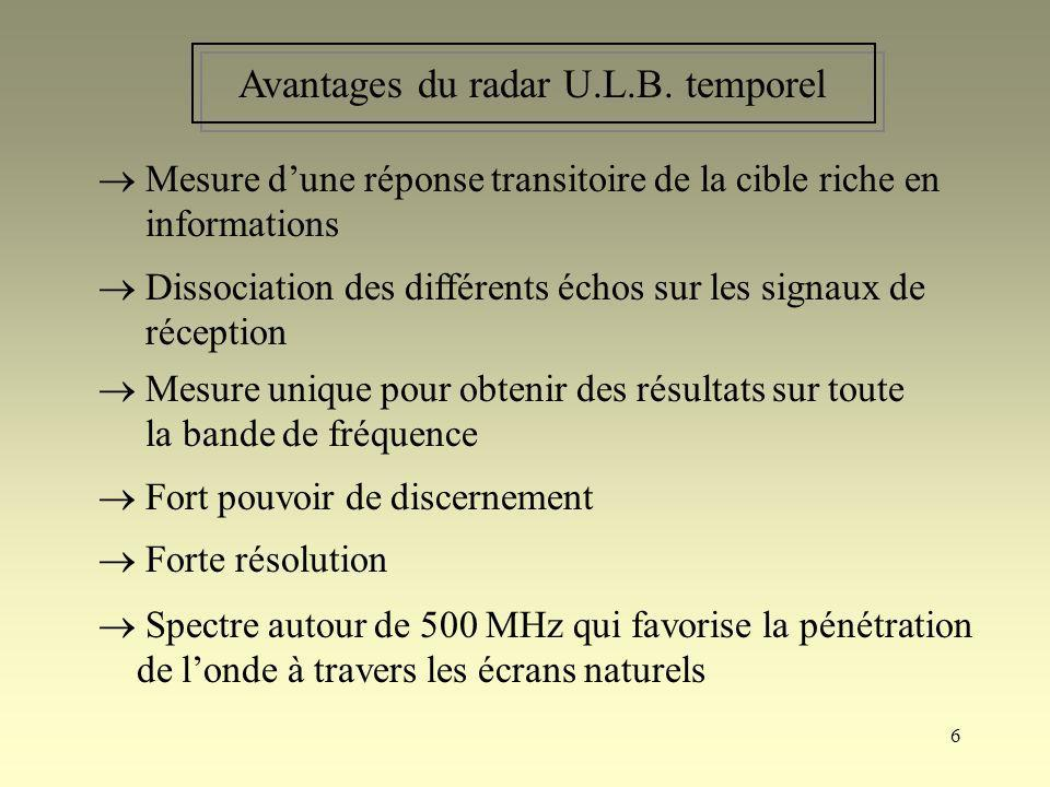 Avantages du radar U.L.B. temporel