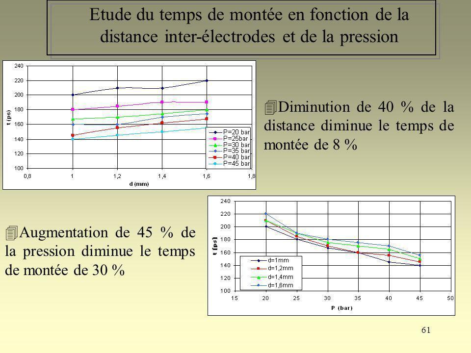 Etude du temps de montée en fonction de la distance inter-électrodes et de la pression