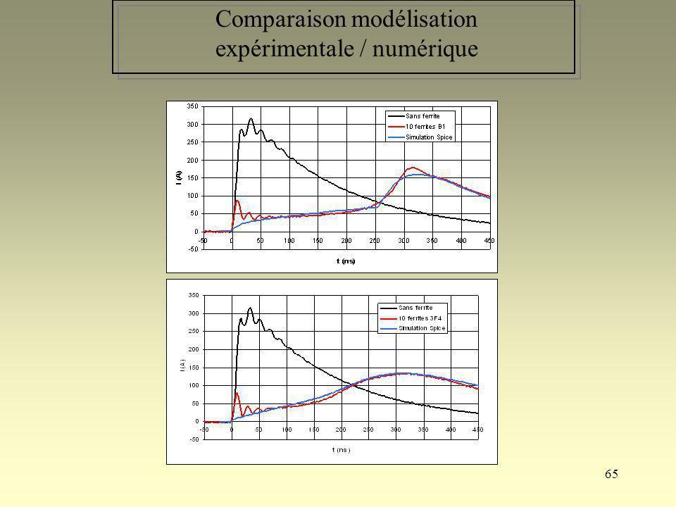 Comparaison modélisation expérimentale / numérique