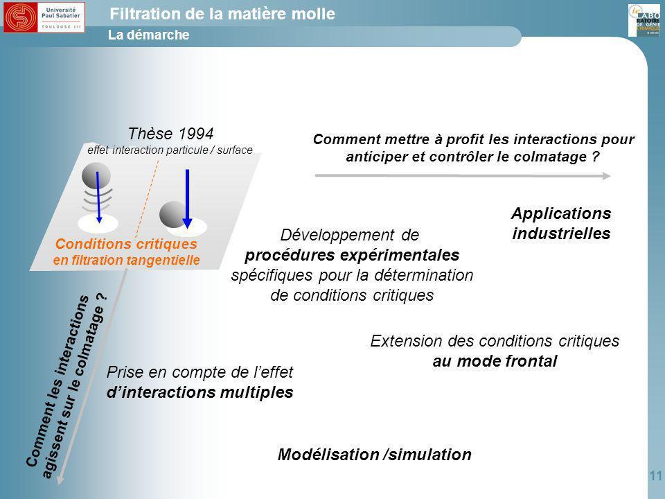 Applications industrielles procédures expérimentales au mode frontal