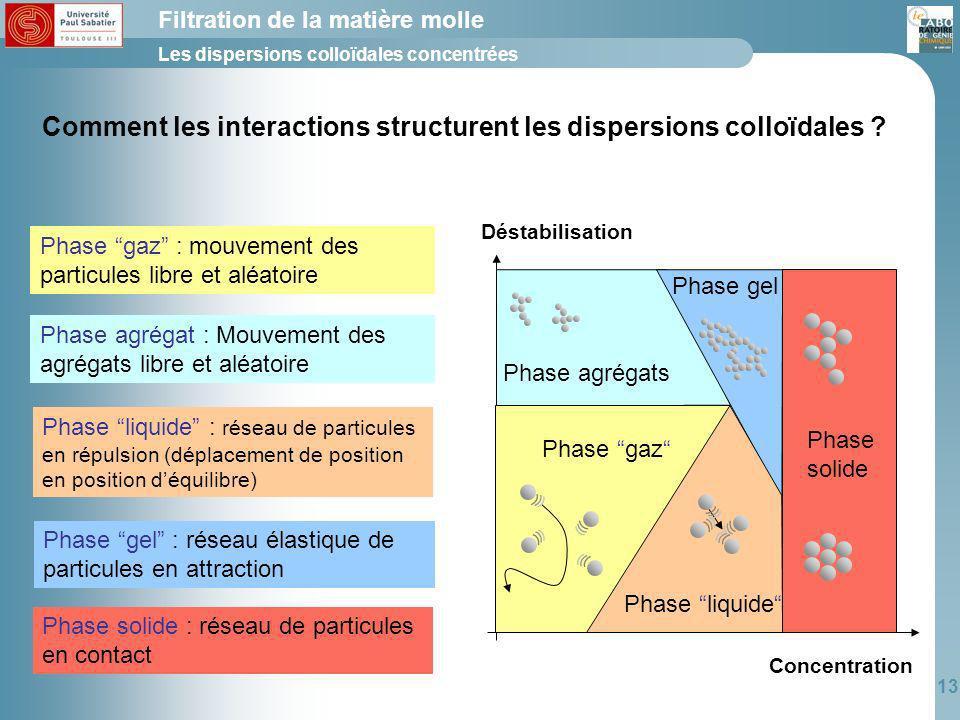 Comment les interactions structurent les dispersions colloïdales
