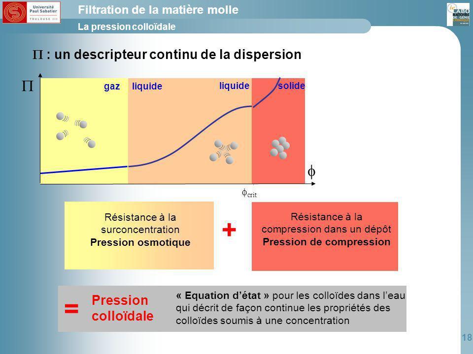 Pression de compression