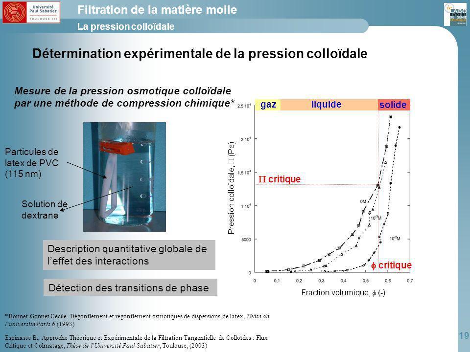 Détermination expérimentale de la pression colloïdale