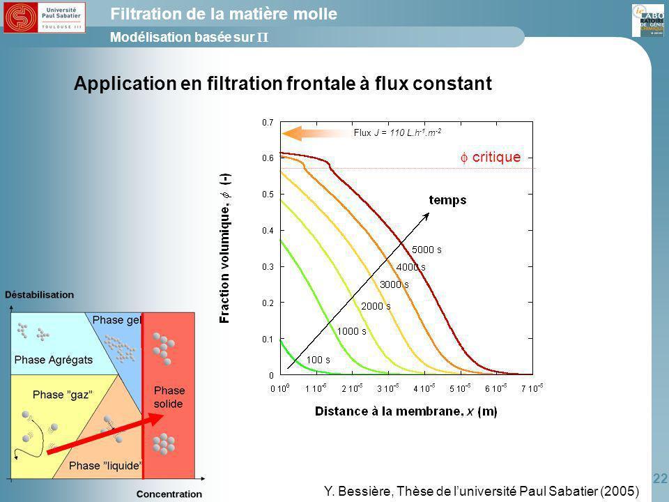 Application en filtration frontale à flux constant