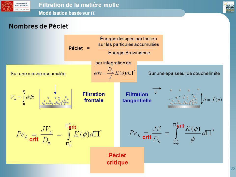 Nombres de Péclet Filtration de la matière molle u crit crit Péclet