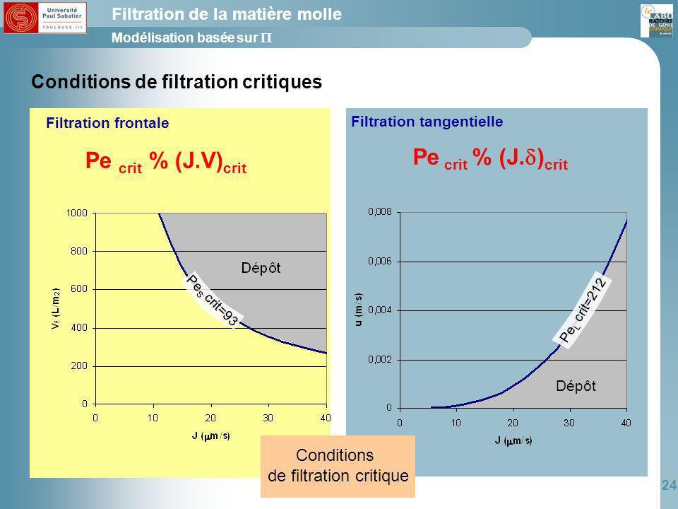 Filtration tangentielle