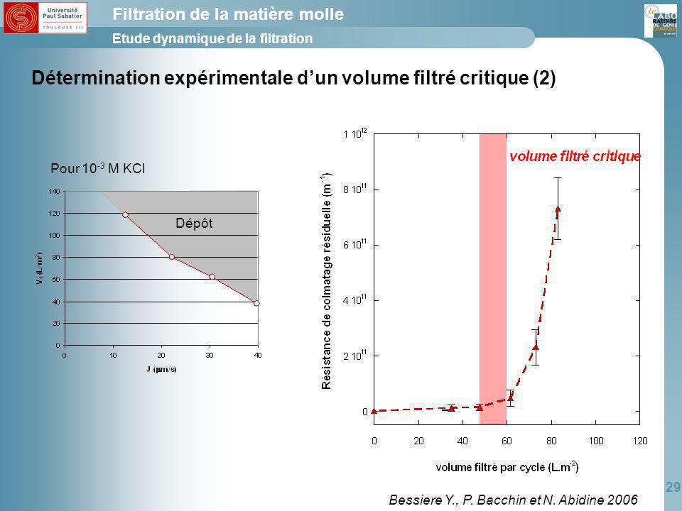 Détermination expérimentale d'un volume filtré critique (2)