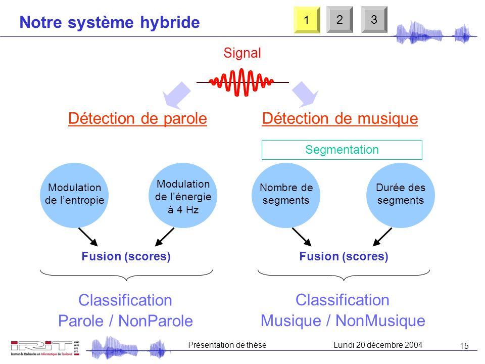 Notre système hybride Détection de parole Détection de musique