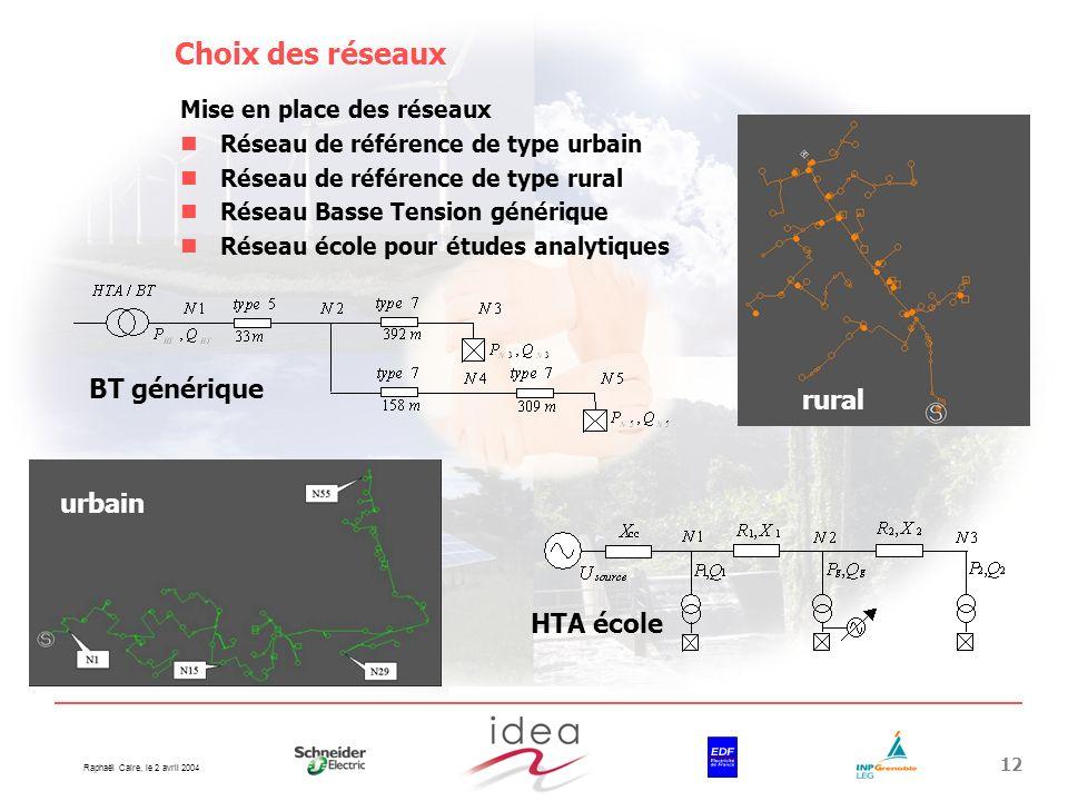 Choix des réseaux BT générique rural urbain HTA école