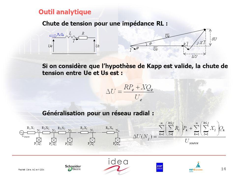 Outil analytique Chute de tension pour une impédance RL :
