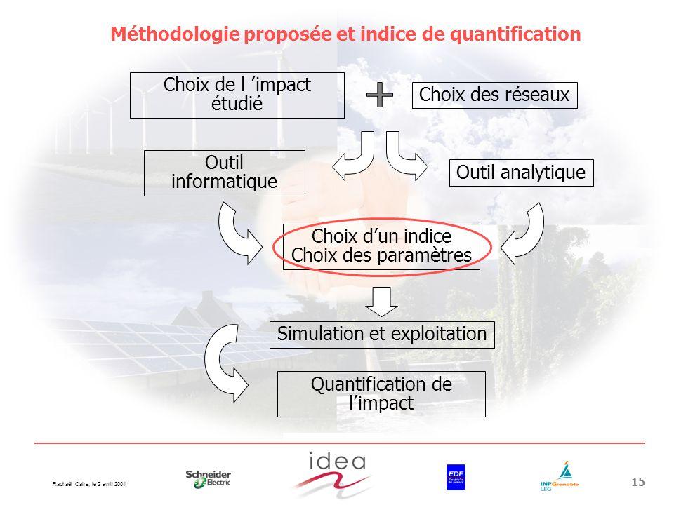 Méthodologie proposée et indice de quantification