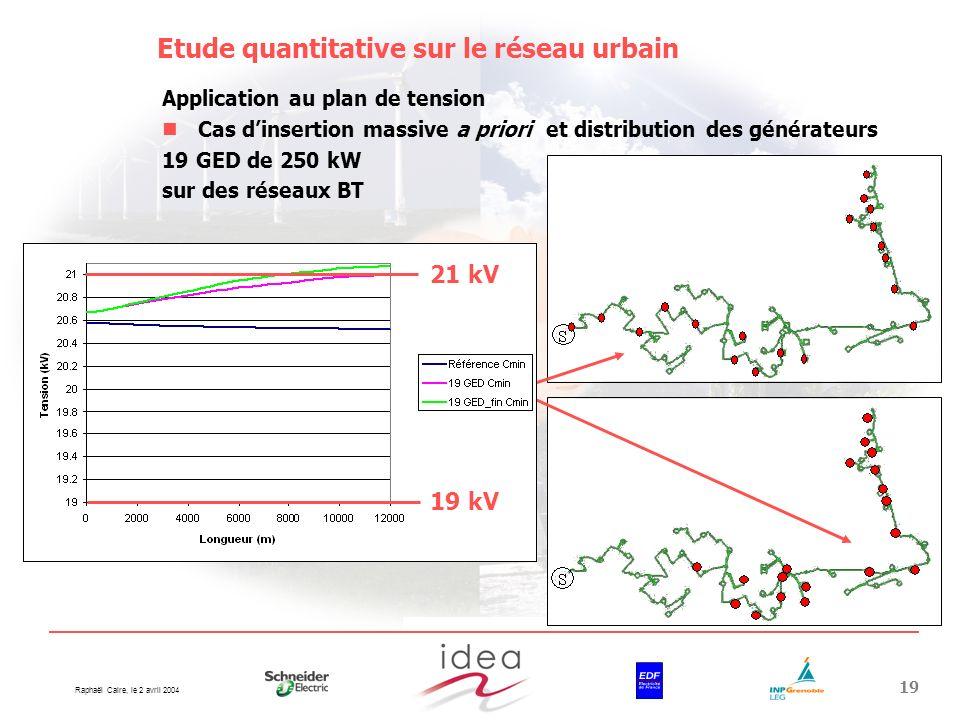 Etude quantitative sur le réseau urbain