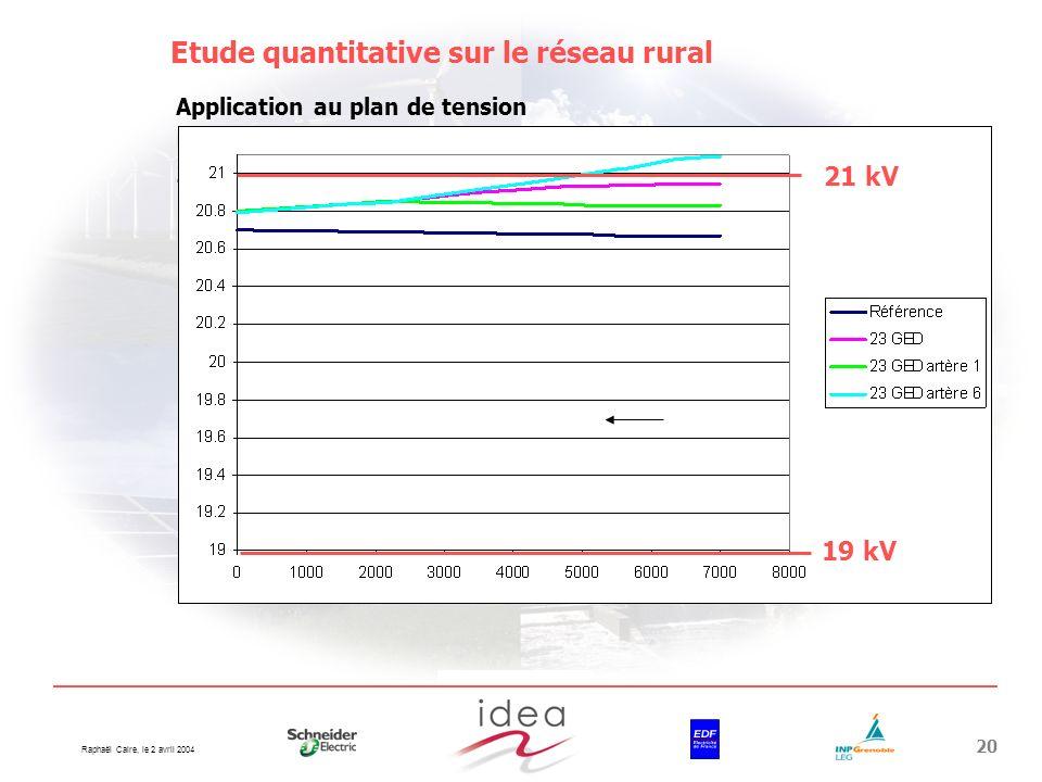 Etude quantitative sur le réseau rural