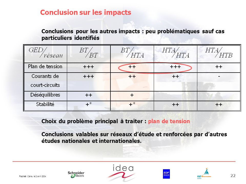 Conclusion sur les impacts