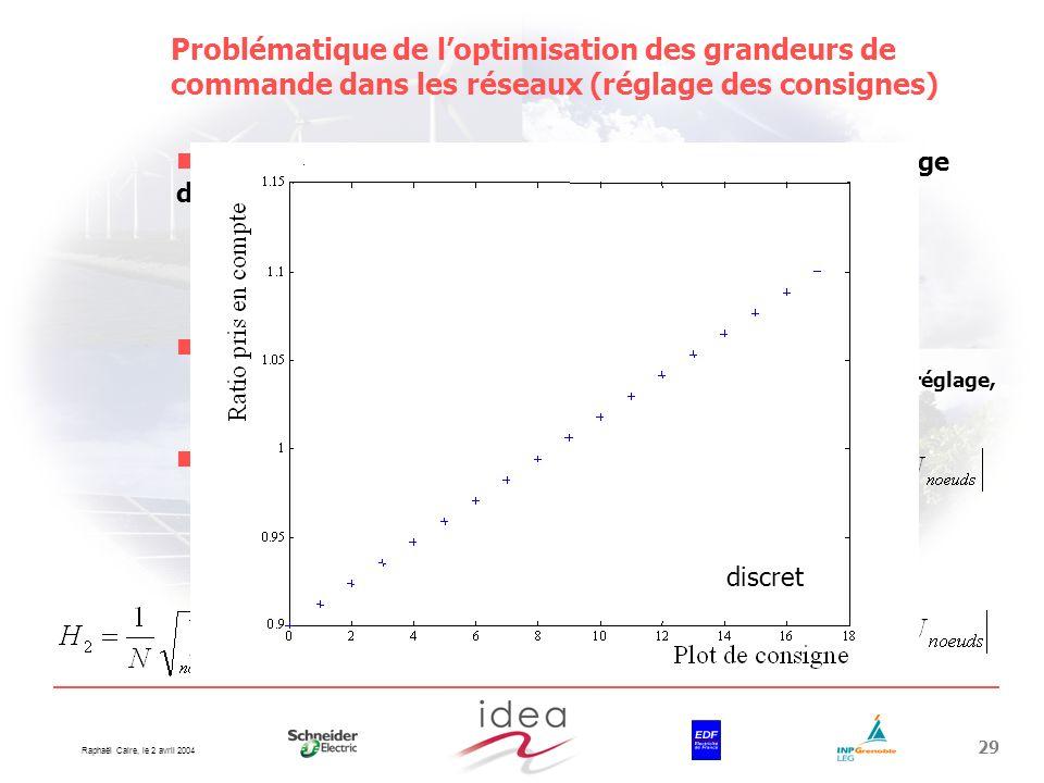 Problématique de l'optimisation des grandeurs de commande dans les réseaux (réglage des consignes)