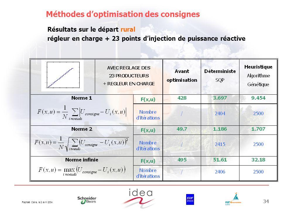 Méthodes d'optimisation des consignes
