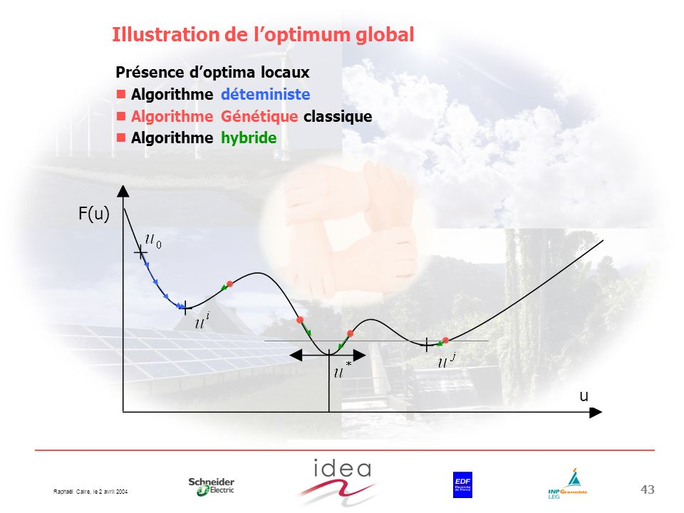 Illustration de l'optimum global