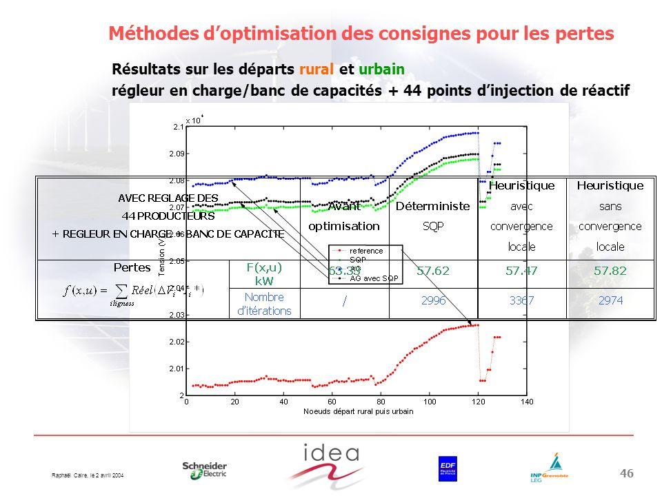 Méthodes d'optimisation des consignes pour les pertes