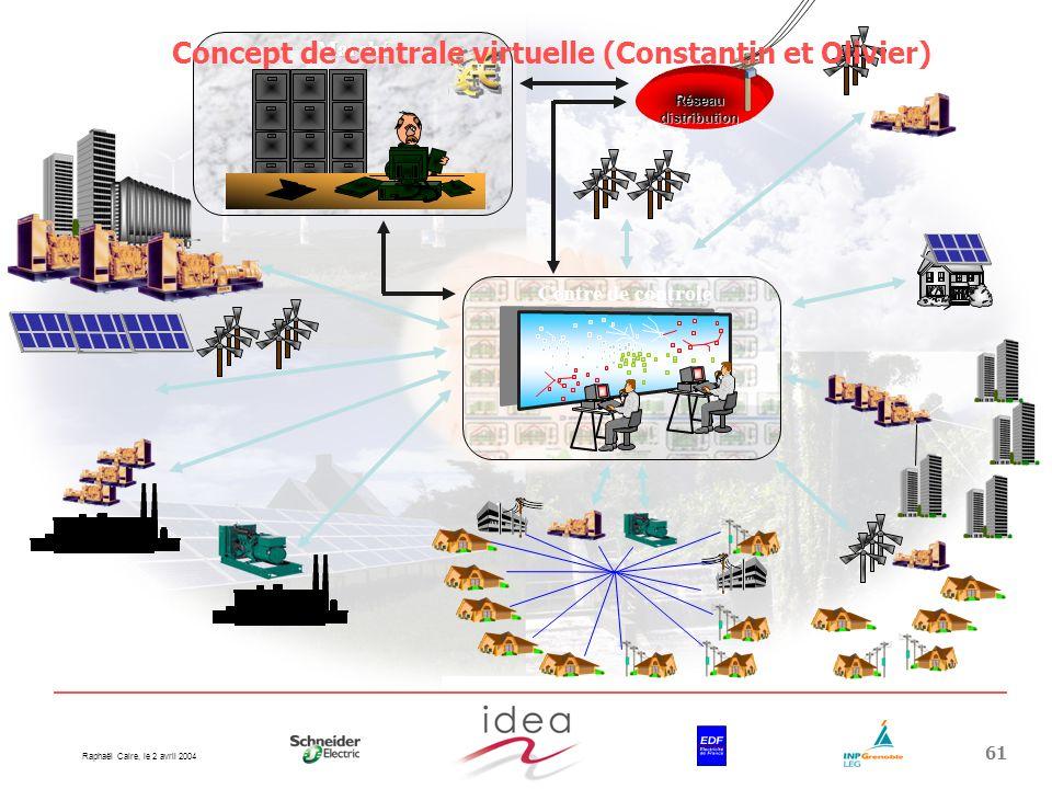 Concept de centrale virtuelle (Constantin et Olivier)