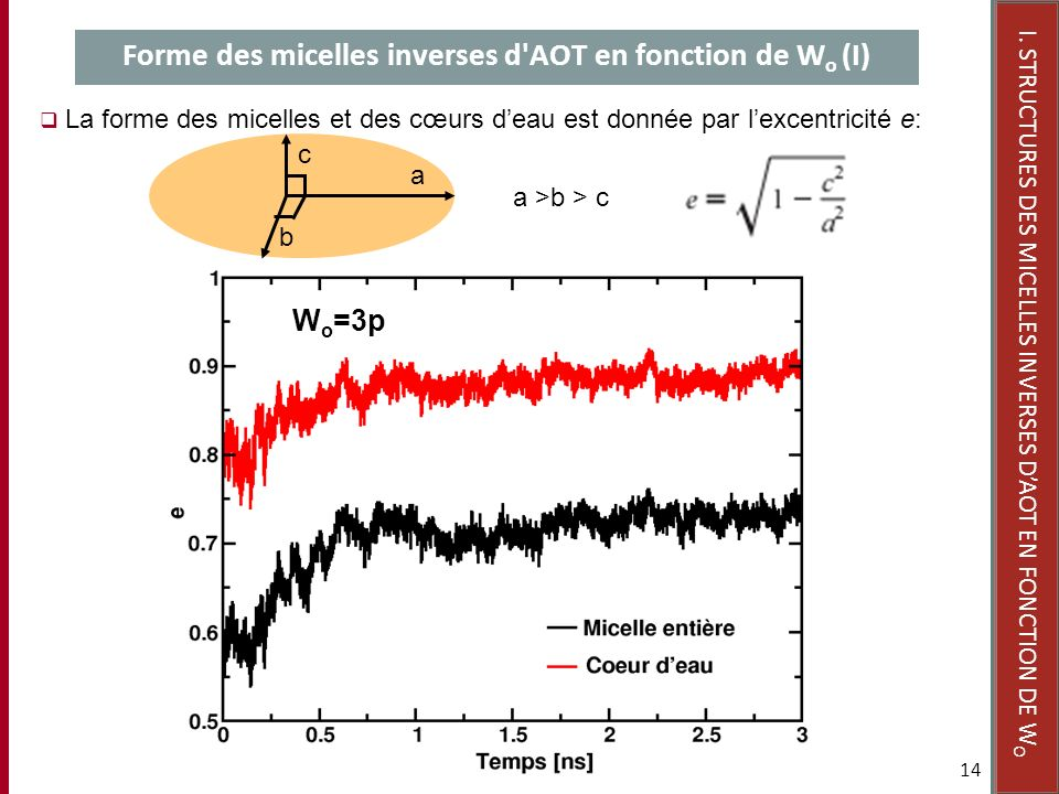 Forme des micelles inverses d AOT en fonction de Wo (I)