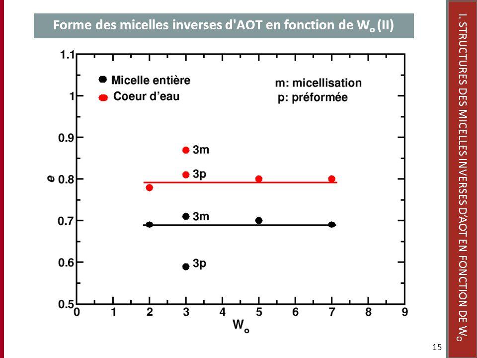 Forme des micelles inverses d AOT en fonction de Wo (II)
