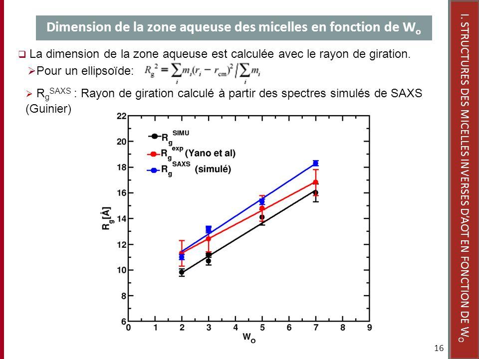 Dimension de la zone aqueuse des micelles en fonction de Wo