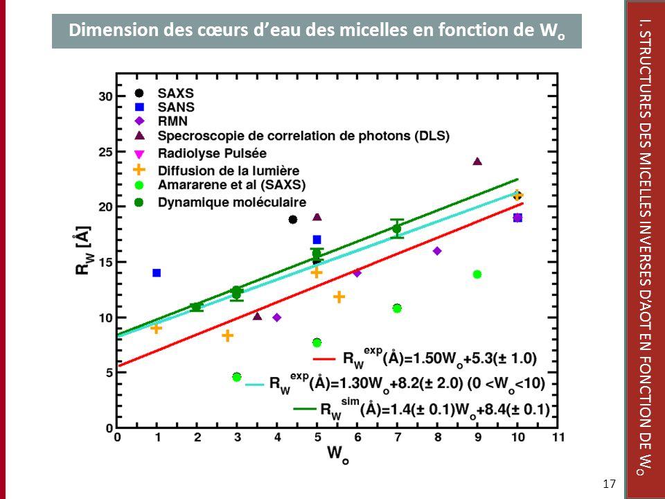 Dimension des cœurs d'eau des micelles en fonction de Wo