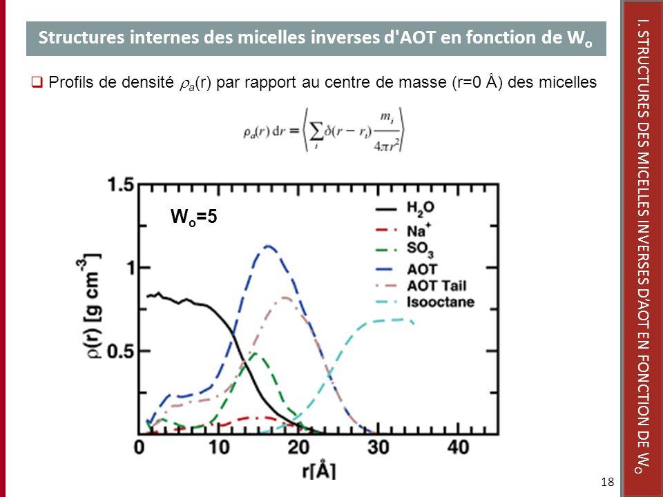 Structures internes des micelles inverses d AOT en fonction de Wo