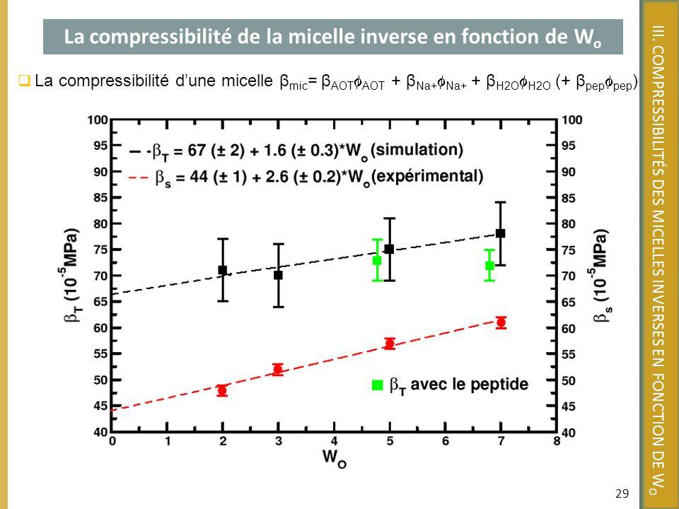 La compressibilité de la micelle inverse en fonction de Wo