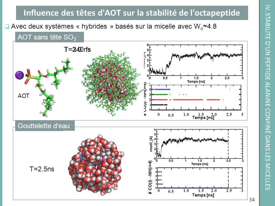 Influence des têtes d AOT sur la stabilité de l octapeptide