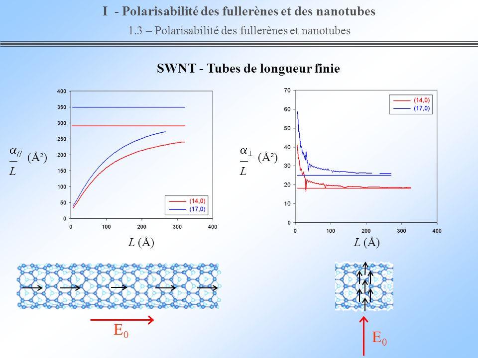 E0 E0 I - Polarisabilité des fullerènes et des nanotubes