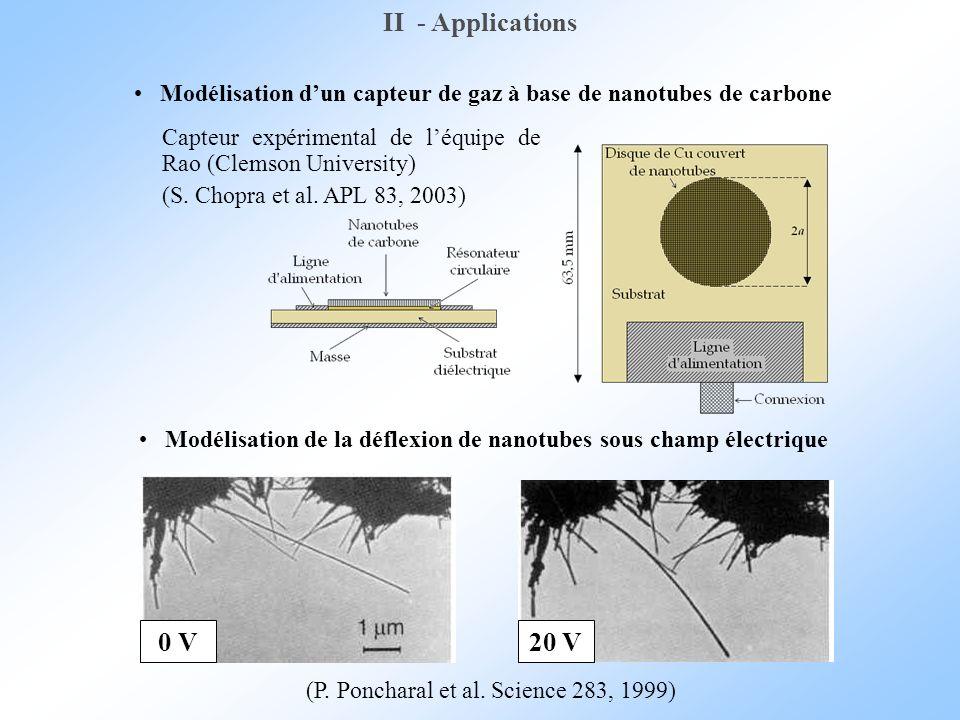 II - Applications Modélisation d'un capteur de gaz à base de nanotubes de carbone. Modélisation de la déflexion de nanotubes sous champ électrique.
