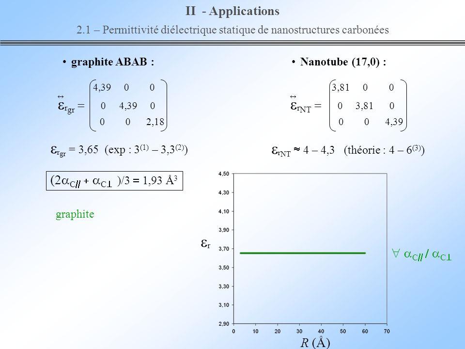 2.1 – Permittivité diélectrique statique de nanostructures carbonées