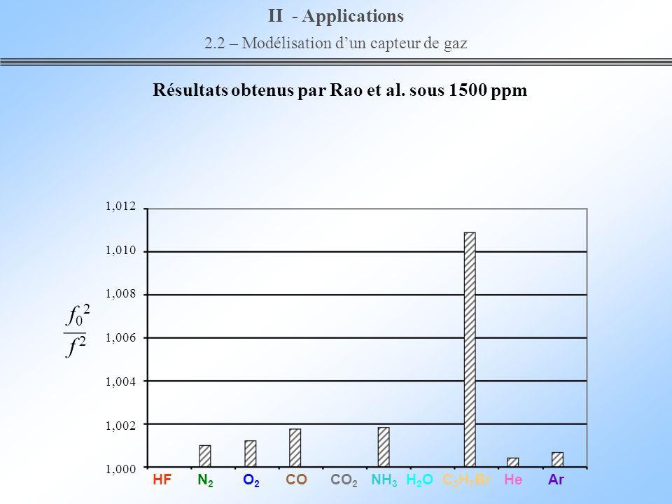 Résultats obtenus par Rao et al. sous 1500 ppm