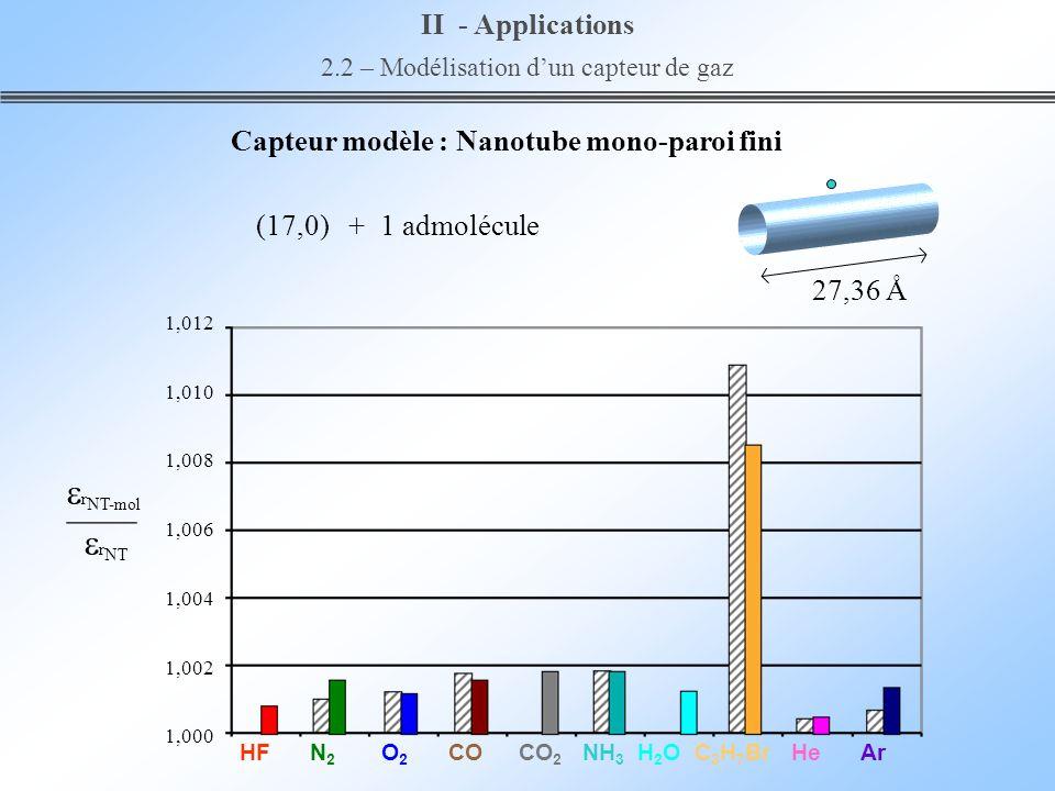 2.2 – Modélisation d'un capteur de gaz