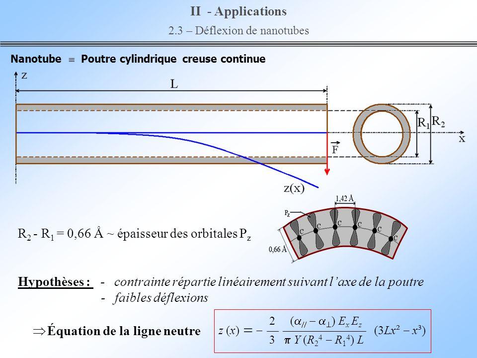 2.3 – Déflexion de nanotubes