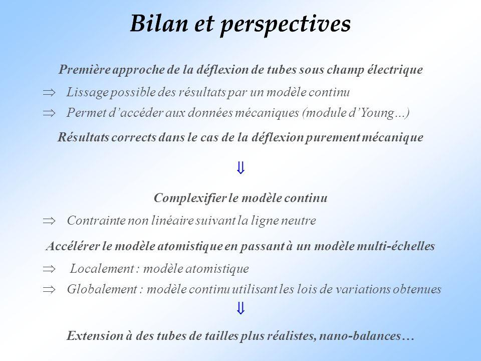 Bilan et perspectives Bilan et perspectives