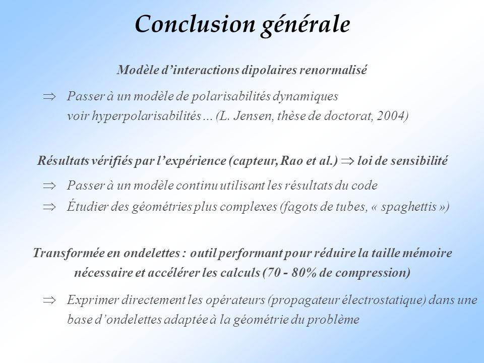 Modèle d'interactions dipolaires renormalisé